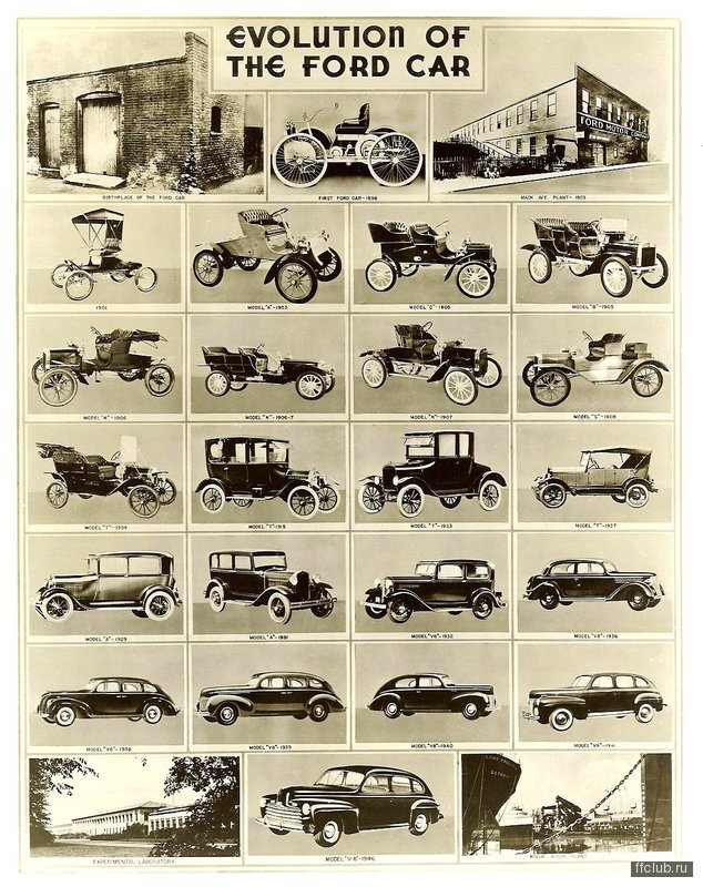 evolution automobile
